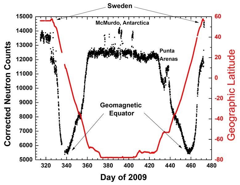 Neutronstrålningens variation med latituden. Den blå kurvan med höger skala visar Odens latitud. Den svarta kurvan med vänstra skalan visar räknehastigheten hos neutrondetektorerna. Räknehastigheten har korrigerats för variationer i atmosfärstryck. Närvaro av hamnbyggnader och av andra skepp ökar mängden neutroner på grund av solstrålningens växelverkan med materia, vilket syns som avvikelser uppåt.