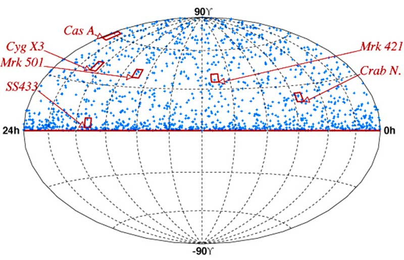 The observed neutrinos from AMANDA-II from data collected in 2000. The sky view is given in equatorial coordinates: declination vs. right ascension. Potential neutrino sources are given. No significant source is observed.