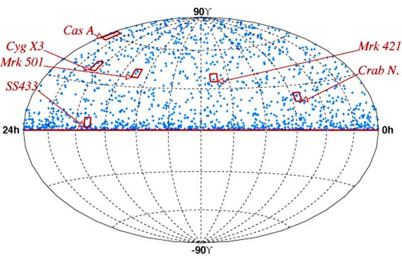 Data insamlad under 2000 visar neutriner observerade från AMANDA-II. Översiktskartan anges i ekvatoriella koordinater: deklination vs rektascension.